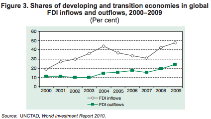 Trends in Global Foreign Direct Investment